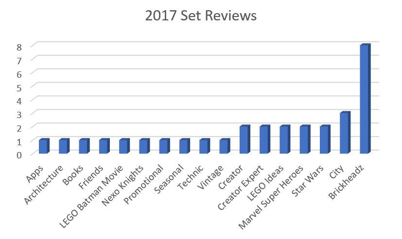 2017 Set Reviews