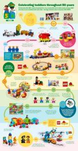 50 Years of DUPLO Timeline